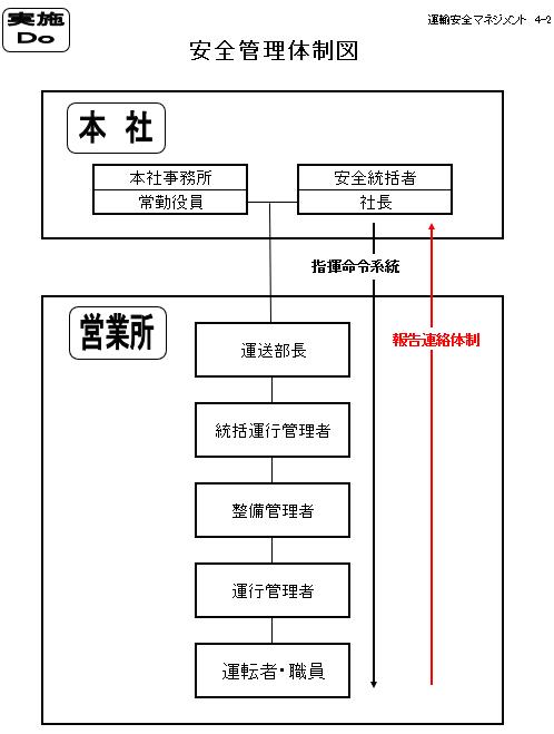 2019安全管理体制図